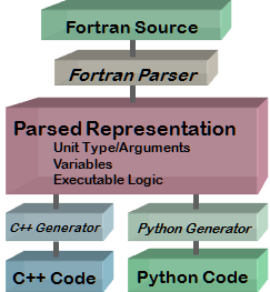 Fortran Conversion Architecture