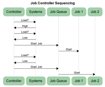 Job Controller Sequence Diagram