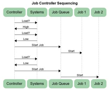 Python Parallel Job Controller | Objexx Labs | Objexx