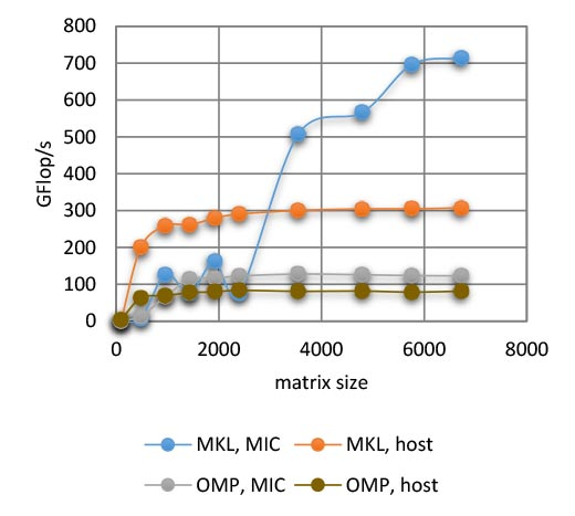 MKL vs OpenMP Performance
