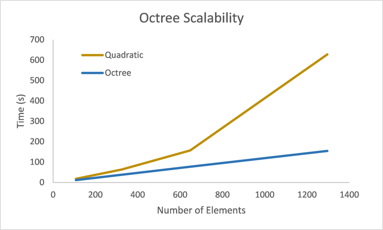 Octree Performance Scalability